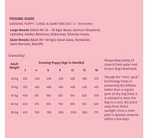 Wag & Love Nurture Large & Giant  Breed Puppy Food - 400 gm