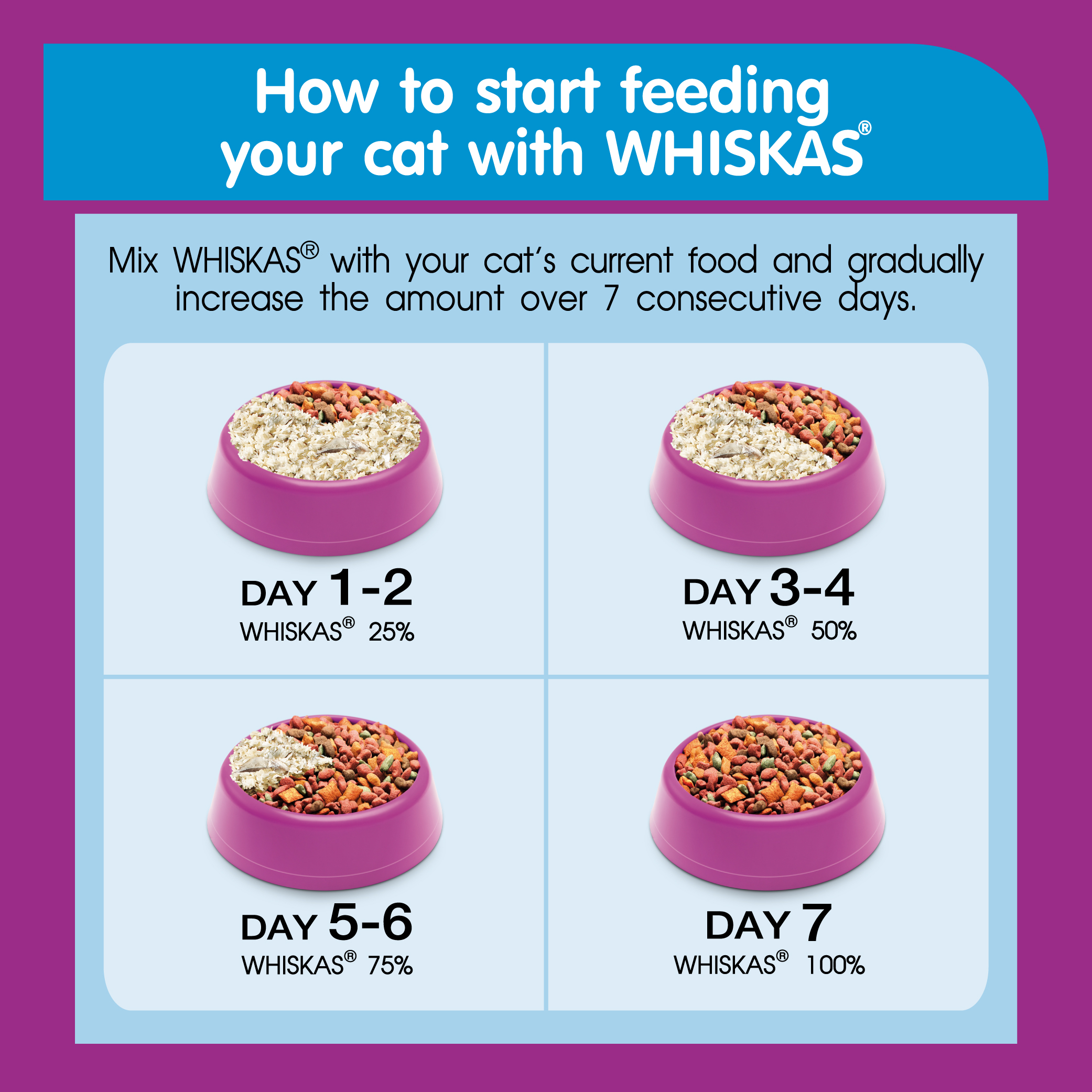 Whiskas Kitten Ocean Fish - 450 gram